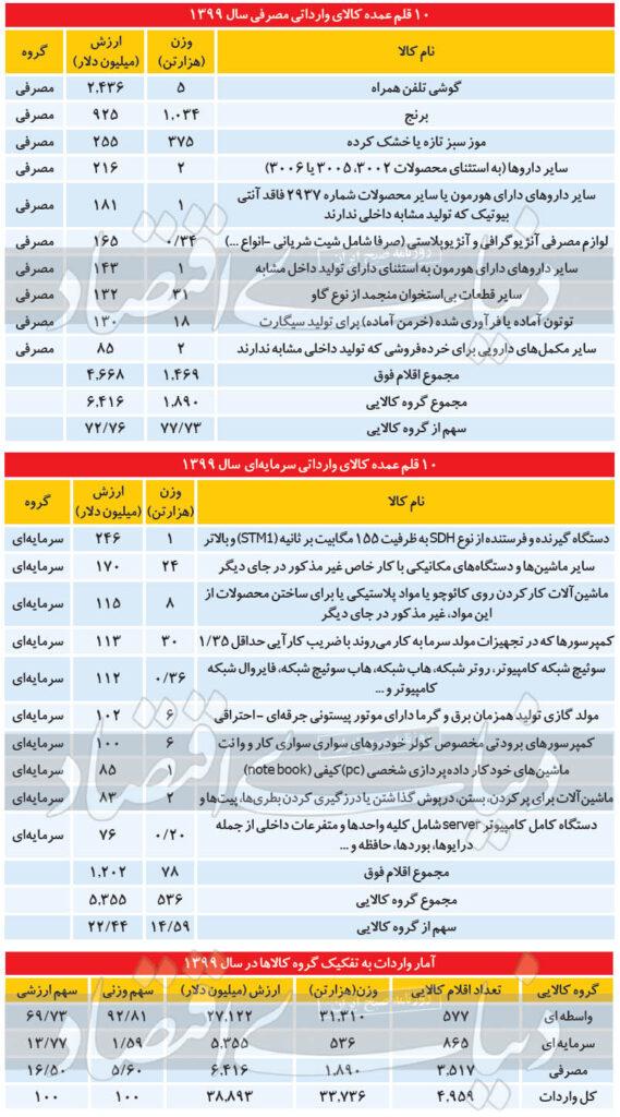 ارزبران بزرگ سال کرونا - اخبار بازار ایران
